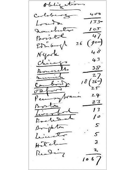 1910 list of subscribers. From the Petrie Museum archive.