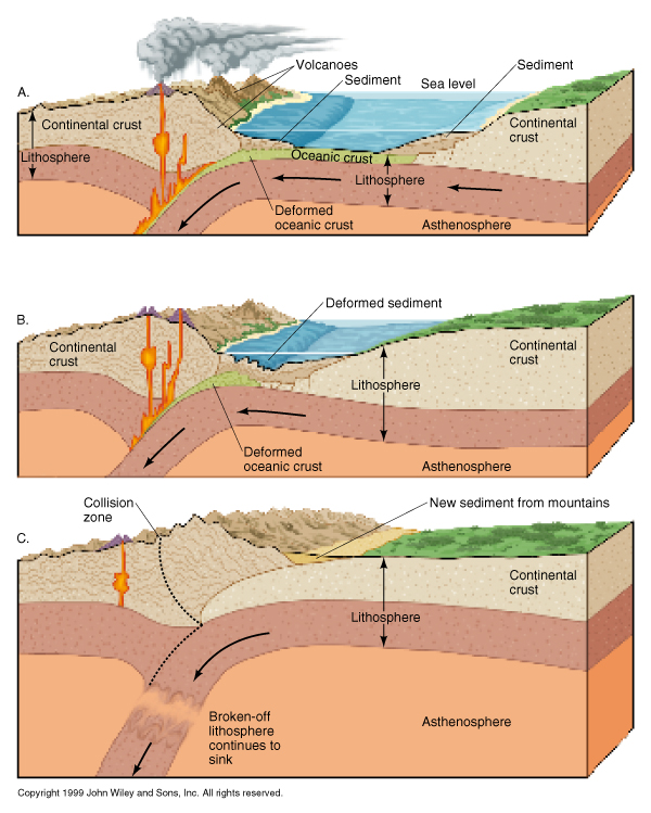 plate tectonics essay essay Plate tectonics is the theory that has been studied for over thirty years that states that the outside layer of earth are actually large plates, approximately forty.