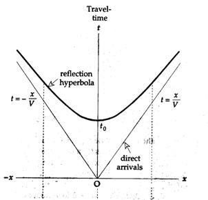 Travel Time Equation Geophysics