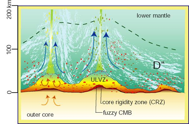 Between Mantle And Core Fuzzy Core-mantle Boundary
