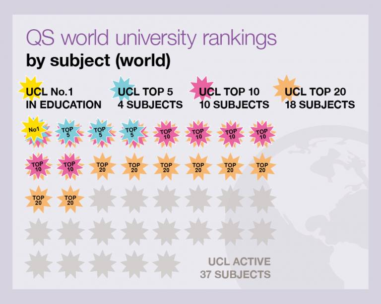 QS world university rankings by subject (world)