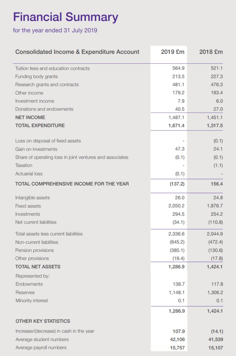 UCL Financial Summary 2019