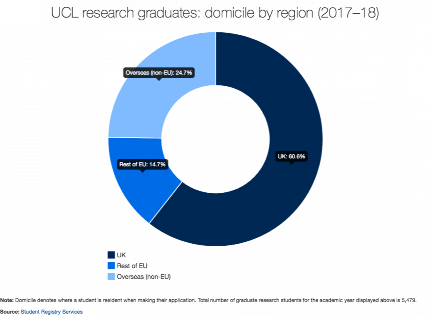 UCL graduate research students: domicile by region