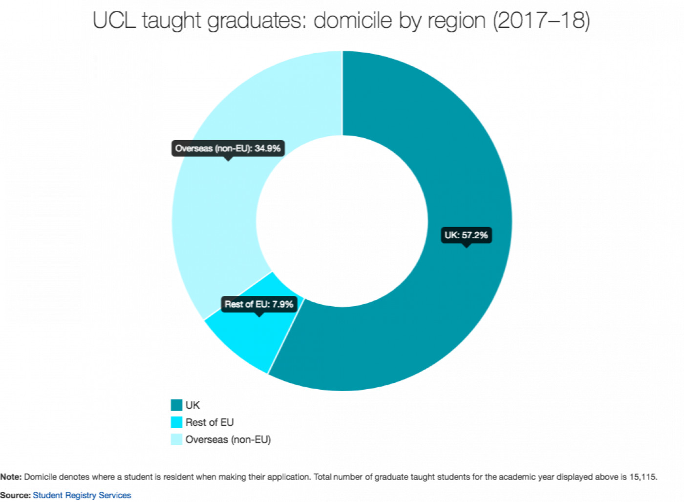 UCL graduate taught students: domicile by region