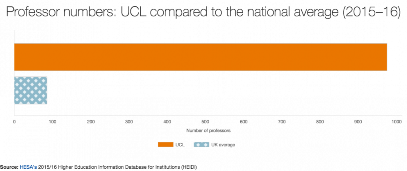 Number of professors (UCL compared to the national average)