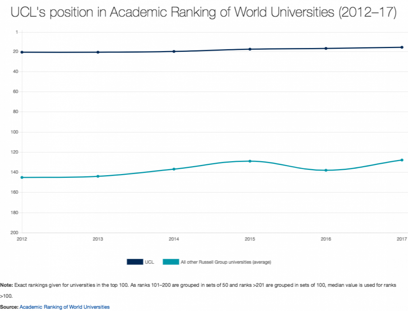 UCL's position in Academic Ranking of World Universities (2012–17)