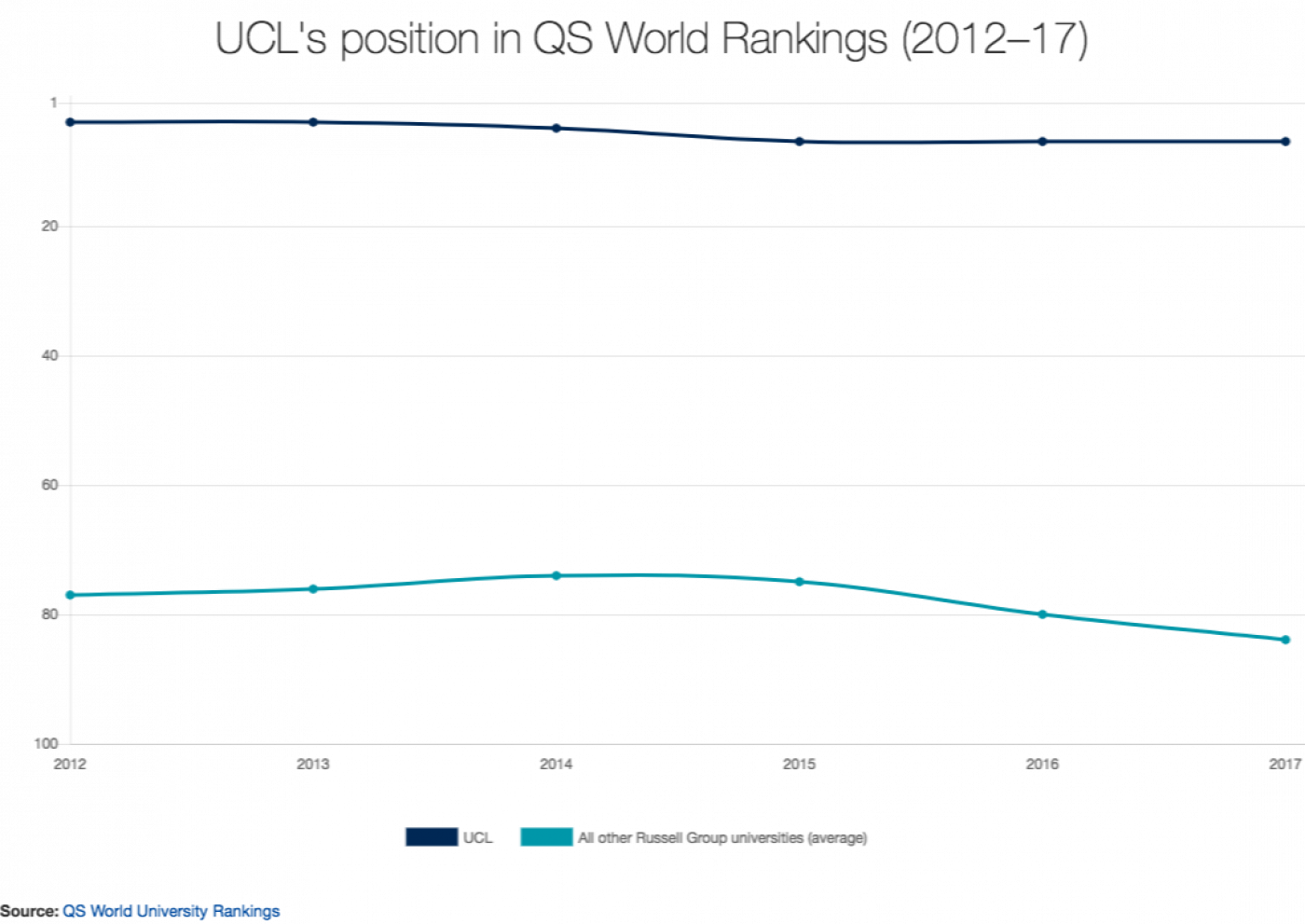 UCL's position in QS World Rankings (2012–17)