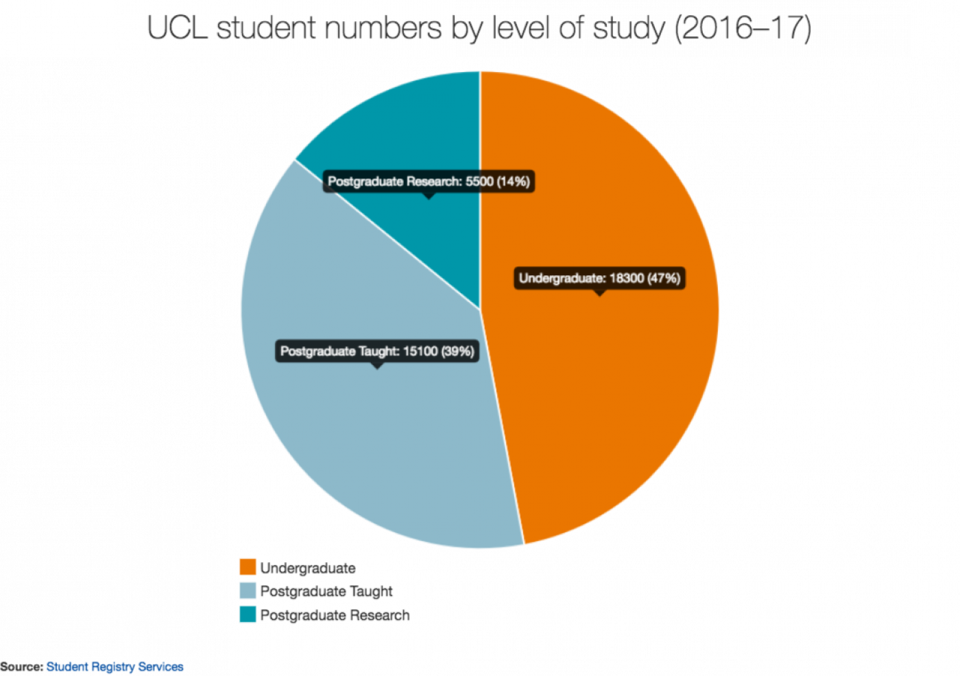 UCL student body numbers