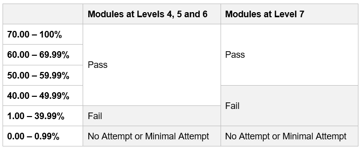 Graphic showing Numeric Marking Scales for Level 4, 5, 6, and 7 modules. Please contact academicregulations@ucl.ac.uk if you require this information in an accessible format