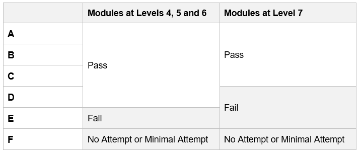 Graphic showing Letter Grade Marking Scales for Level 4, 5, 6, and 7 modules. Please contact academicregulations@ucl.ac.uk if you require this information in an accessible format