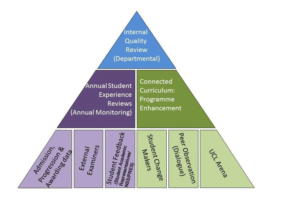 Chapter 9 Introduction - Pyramid describing different levels of the Internal Quality Review process