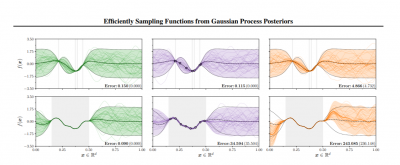 efficiently sampling functions from gaussian process posteriors