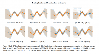 healing products of gaussian process experts