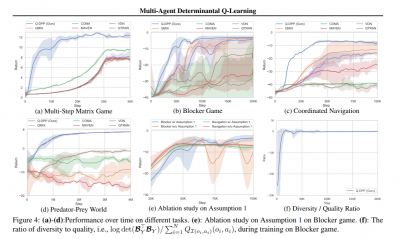 multi-agent determinantal q-learning