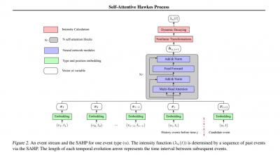 self-attentive hawkes process