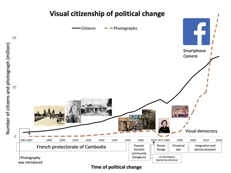 time, citizenship and photography
