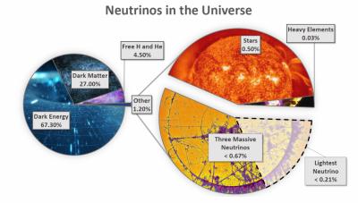 Neutrinos in the universe