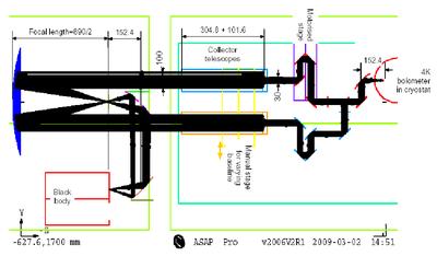 Inferometer design