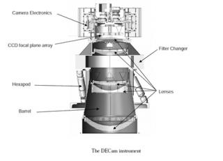 DECam instrument