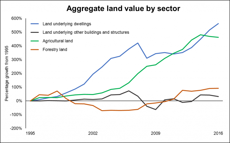 Chart showing aggregate land value by sector