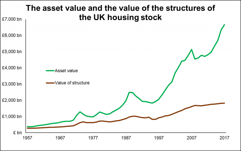 Chart showing the asset value of UK housing stock