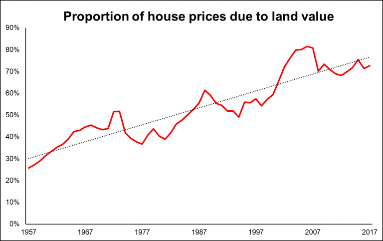 Chart showing proportion of house prices due to land value