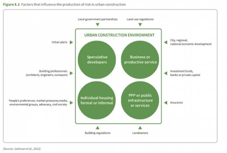 production of risk in urban construction