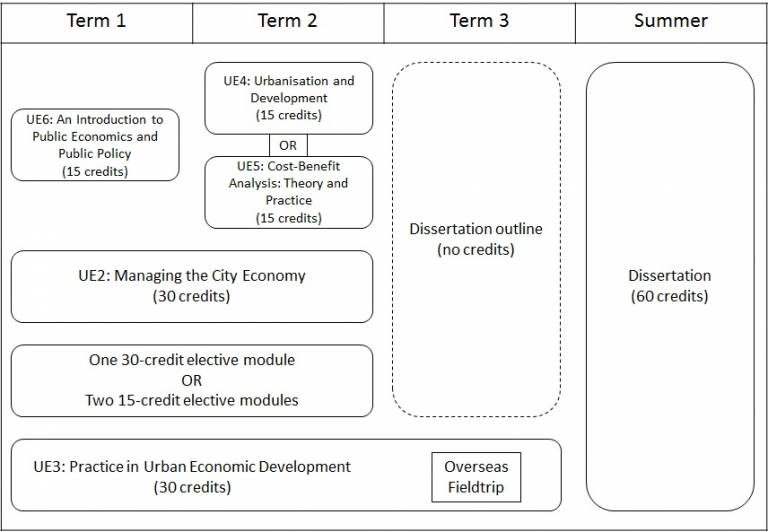 UED programme diagram