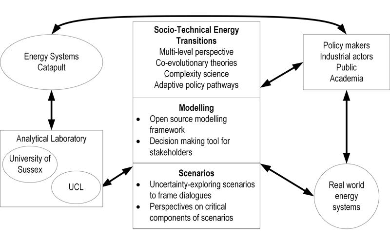 Diagram explaining OSTET project