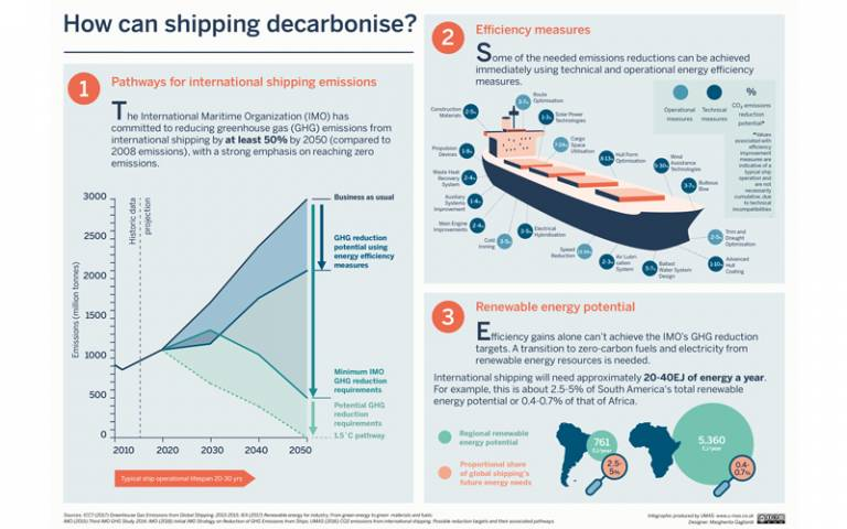 UCL Energy Shipping Team carbon reduction infographic