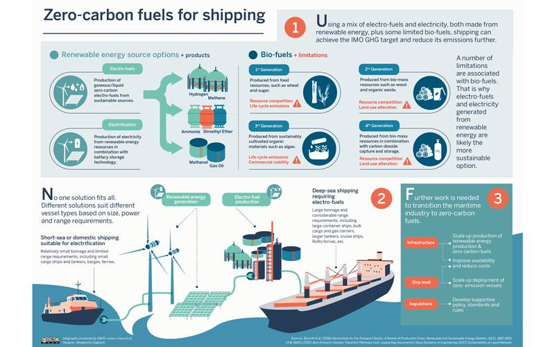UCL Energy Shipping Team carbon reduction infographic 2