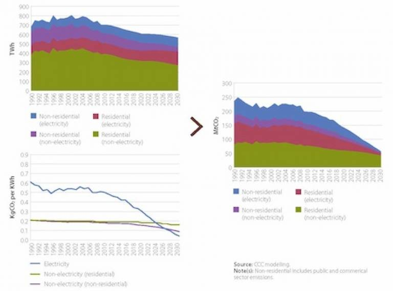 Energy consumption, carbon intensity  and CO2 emissions from buildings.