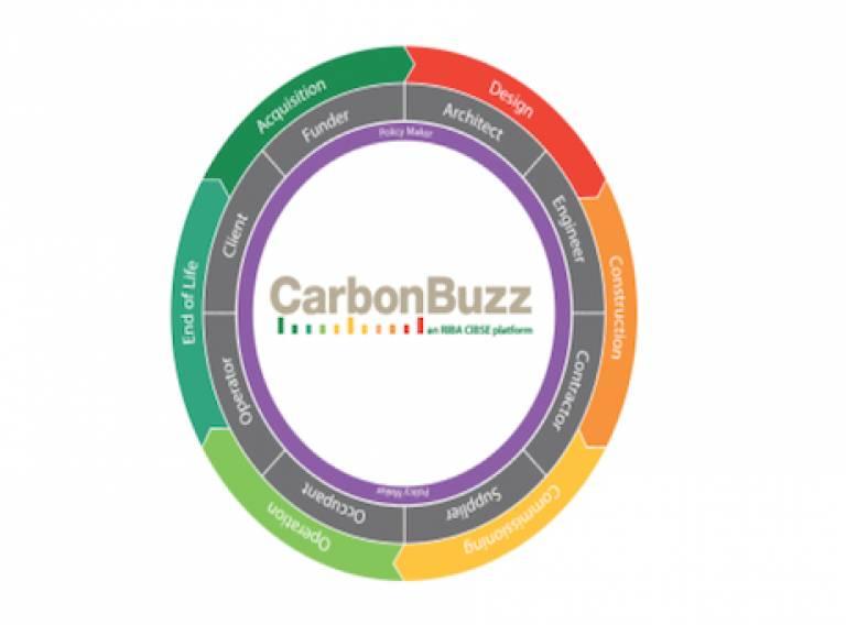 Carbonbuzz