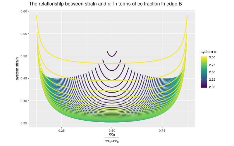 Jonno Bourne PhD: Strained Relationship graph