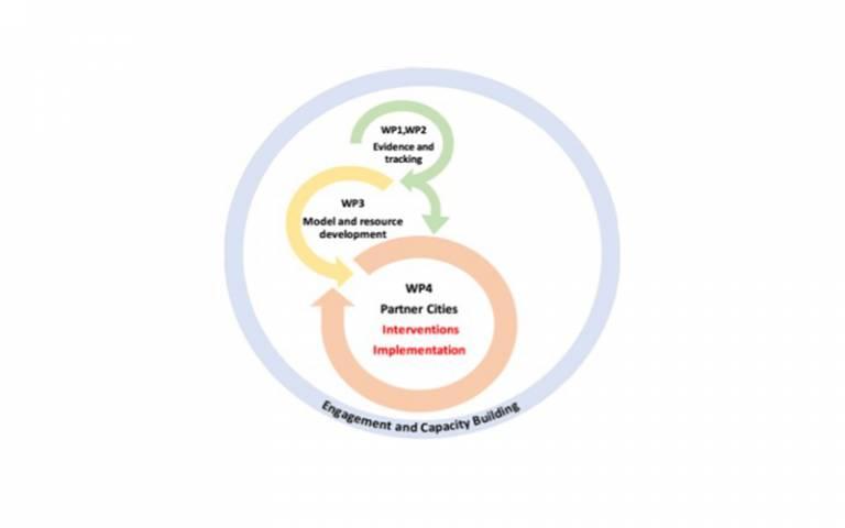 CUSSH project concept diagram