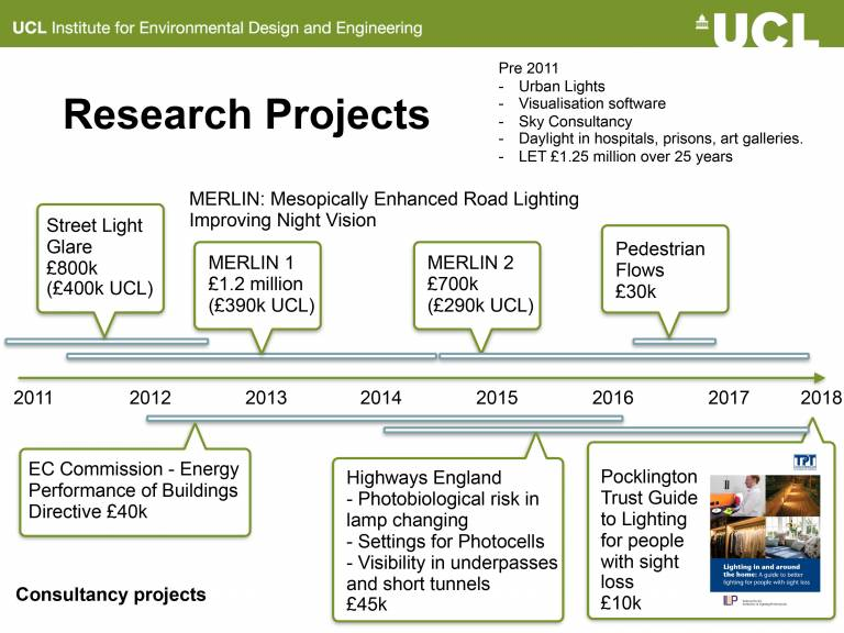 Research Projects Light & Lighting