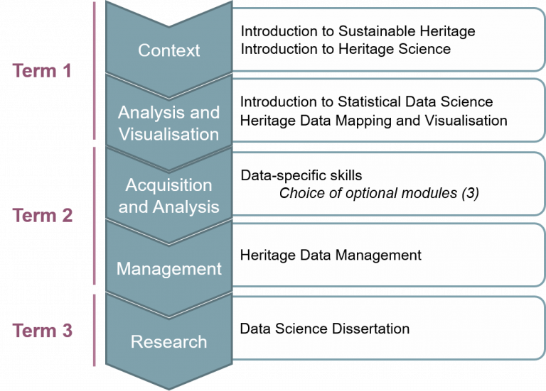 Diagram explaining how you will learn Acquisition > Analysis > Visualization > Storage > Repurposing > Access > Curation throughout the three terms