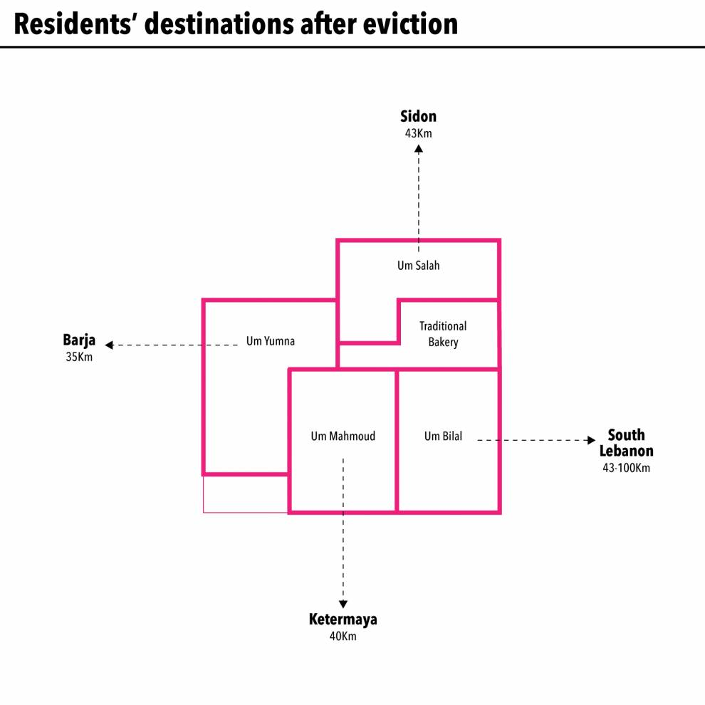 Residents' destinations after eviction from Tareek aj-Jdeede