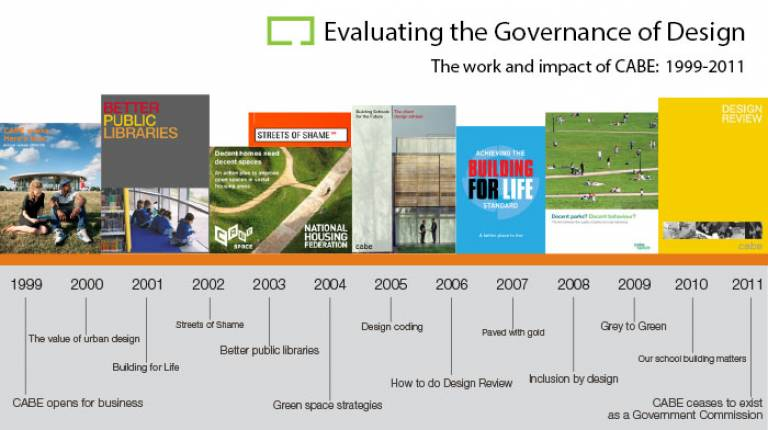 Evaluating the governance of design