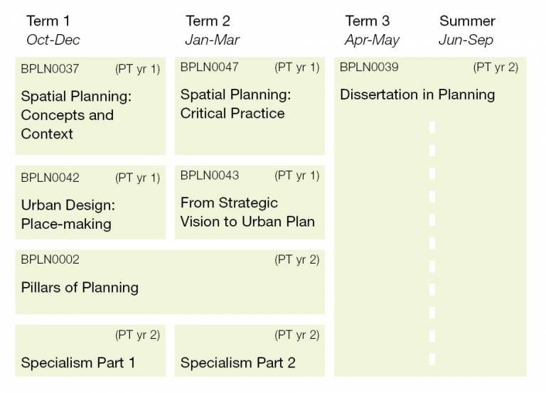 Spatial Planning Structure Diagram