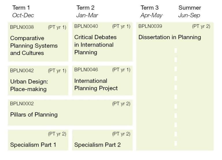 International Planning Structure Diagram