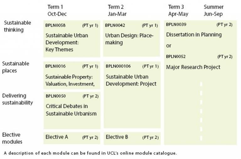 Sustainable urbanism structure