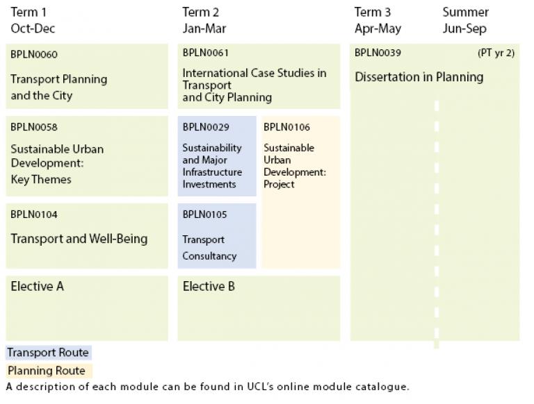 TCP Programme Structure Diagram