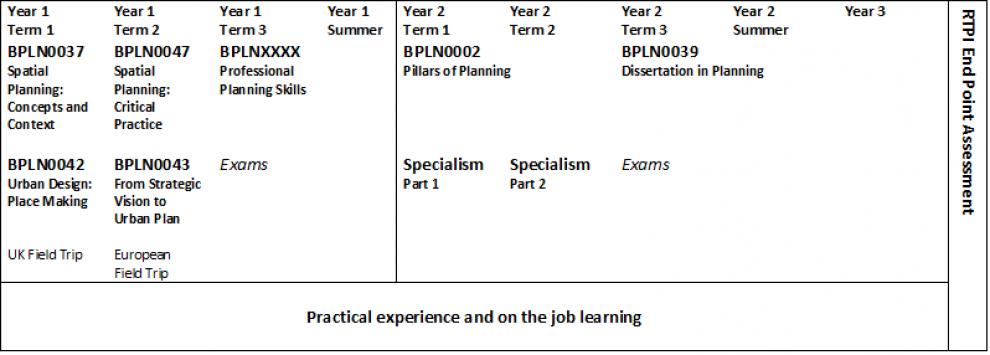 MSc Spatial Planning Apprenticeship Diagram