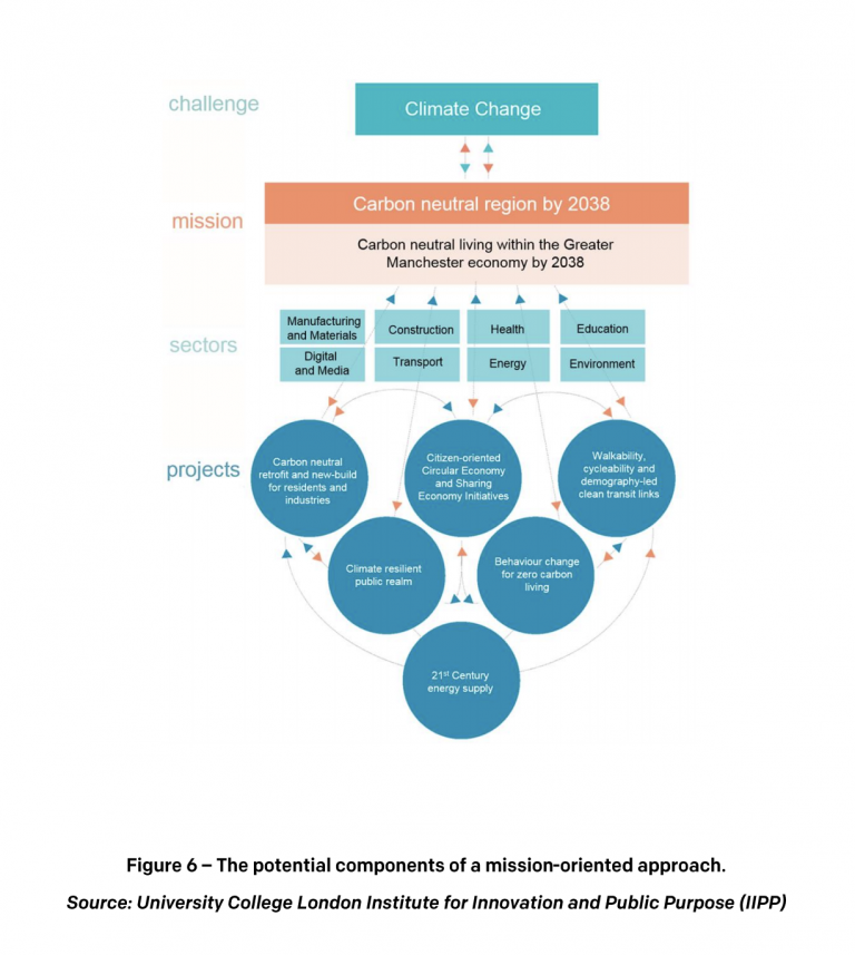 Figure 6 The potential components of mission-oriented approach