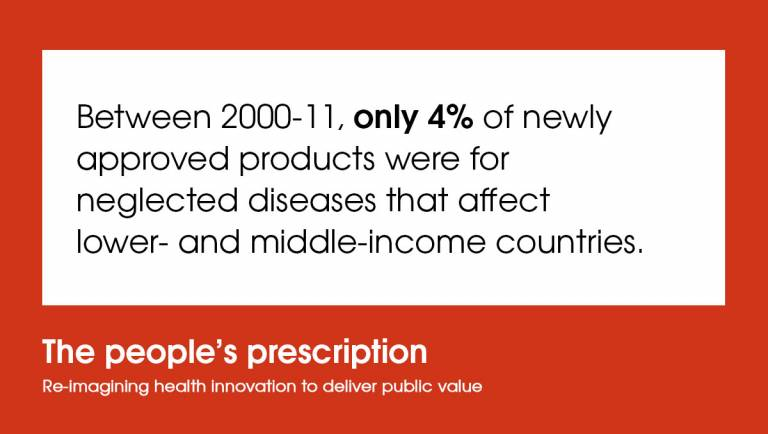 Only 4% of newly approved products were for neglected diseases