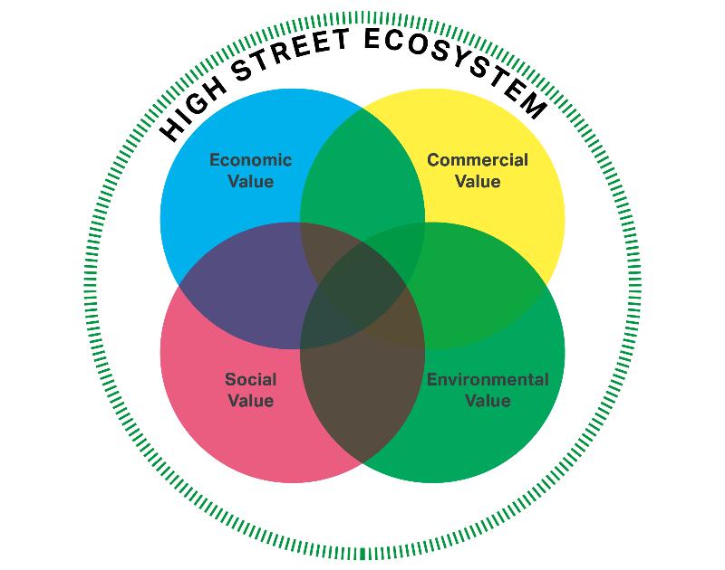 High_Street_News