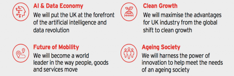 Artificial Intelligence and data; ageing society; clean growth; future of mobility