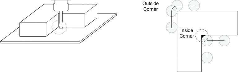 CNC corners