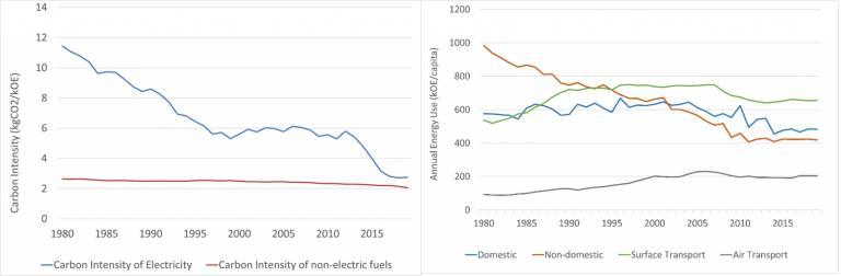 decarbonisation graphs